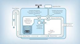 CPC Core Module 4: Anesthesia Technology